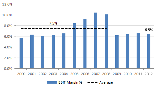 Manutan - LT Operating Margins