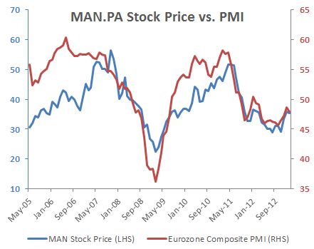 Manutan - Stock Price vs European PMI
