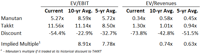 Manutan - Valuation Multiples vs TAKKT