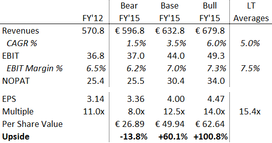 Manutan - Valuation Scenario Analysis
