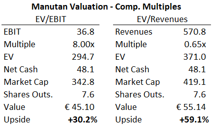 Manutan - Valuation on Comp Multiples